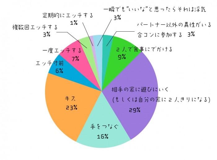 graph_uwaki_q1