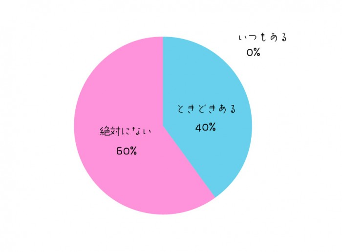 graph_uwaki_q13