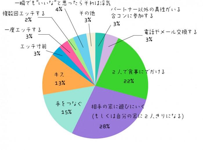 graph_uwaki_q2