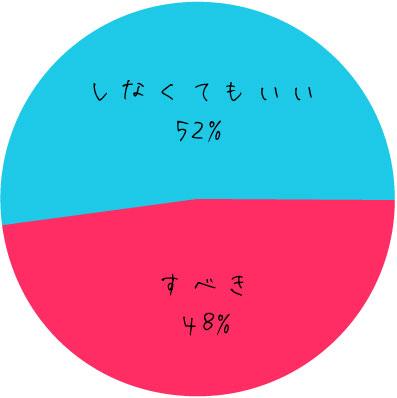 graph_dousei