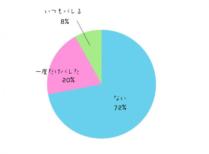 graph_uwaki_q5