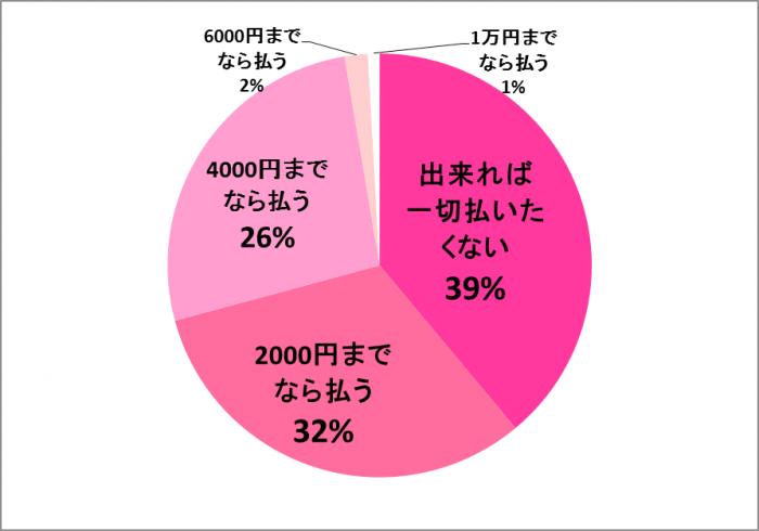 合コンで支払える金額(20~30代の女性 100人に調査)。