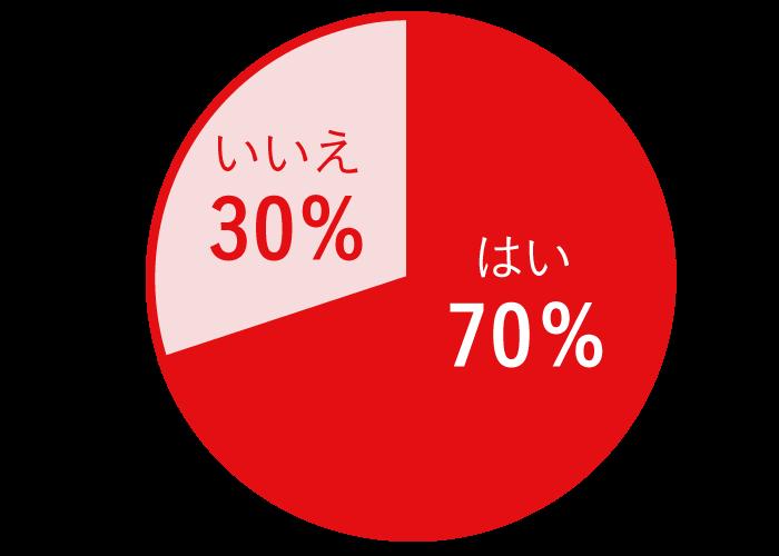 あなたは便秘で悩んだことがありますか? はい:70% いいえ:30%