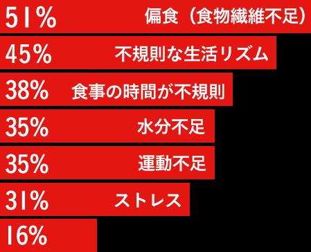 みんなが考える、便秘の原因は何ですか? 51%:偏食(食物繊維不足)、45%:不規則な生活リズム、38%:食事の時間が不規則、35%:水分不足、35%:運動不足、31%:ストレス、16%:トイレを我慢するから