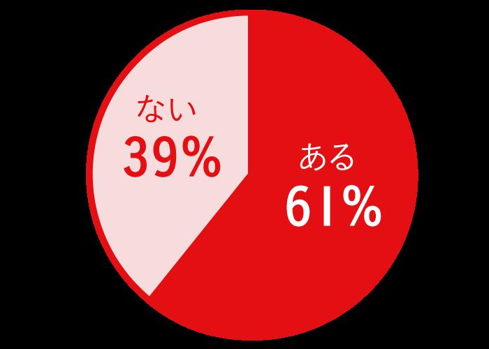 あなたは市販の便秘薬を使用したことがありますか? ある:61%、ない:39%