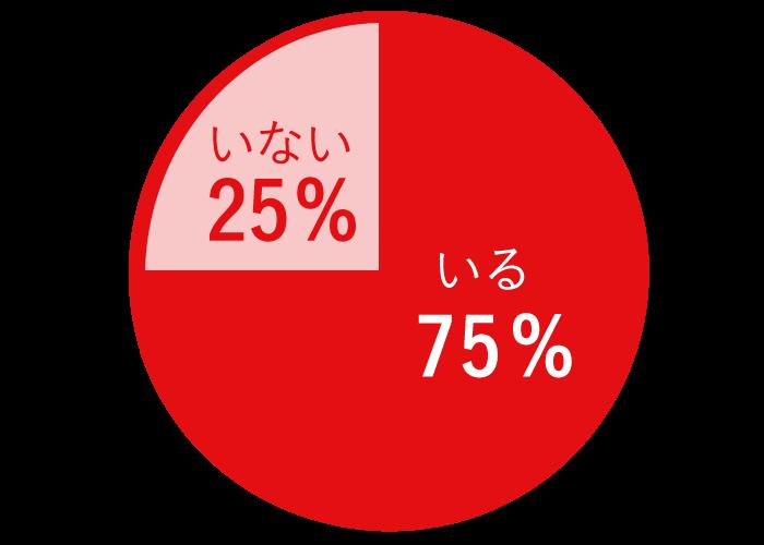 あなたのまわりに便秘で困っているお友達はいますか? いる:75%、いない:25%