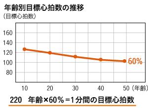年齢別目標心拍数の推移 グラフ