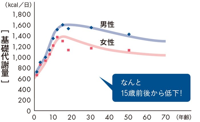 出典:厚生労働省:「日本人の食事摂取基準」(2010年度)