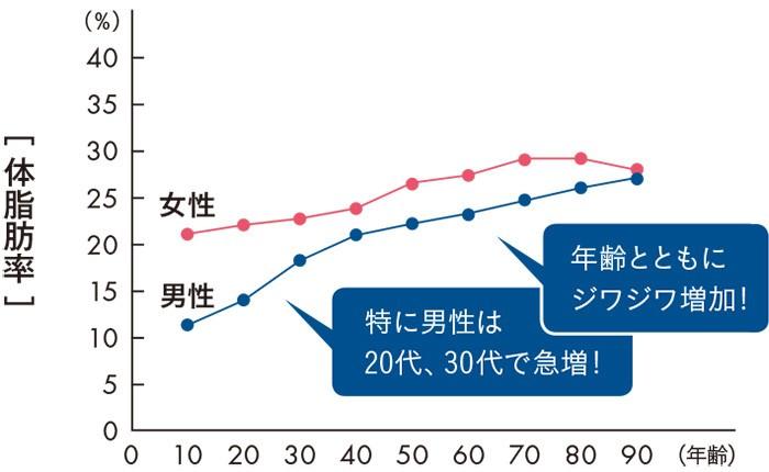 出典:anti-aging medicine, 5:63-72, 2008より作図
