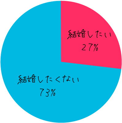 anan総研調べ。
