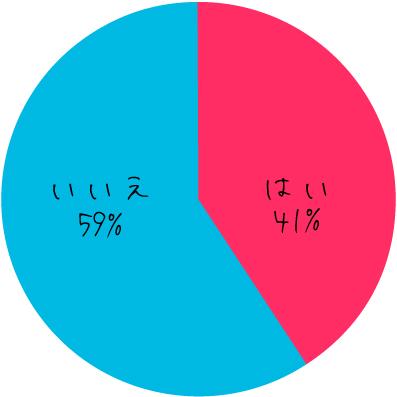 アンアン総研調べ