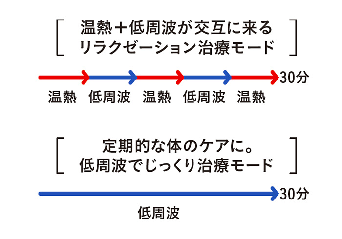 Point 2)選べる2つのモード