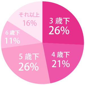 anan総研調べ