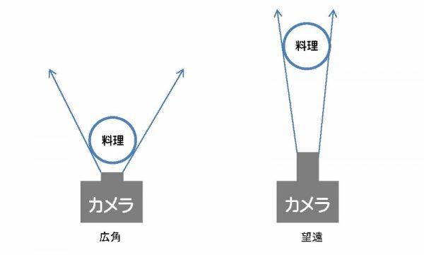 広角側にすると、背景が被写体から遠くなり、遠近感が強調され、被写体がデフォルメされます。一方、望遠側にすると背景が被写体に近づいて遠近感がなくなり、被写体の形はデフォルメされず正しく写せます。