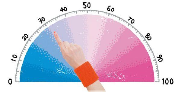 いまの気分は指メーターで表すと何%?