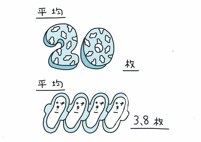 3 終わる で は 多い 日 生理 量 月経(生理)が長い、経血(出血)の量が多い、月経異常の症状と対策