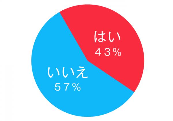anan総研調べ(以下同)