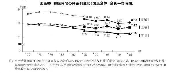 睡眠時間時系列変化 (NHK国民生活時間調査より)