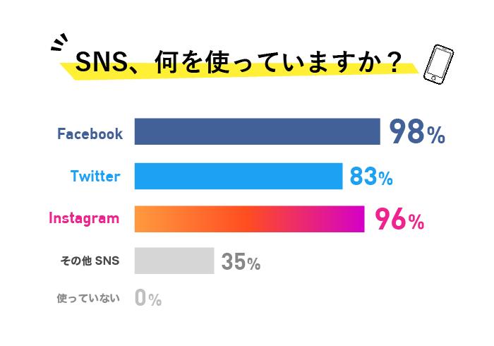 SNSグラフ