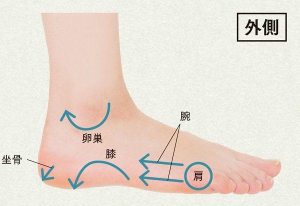 痛い ところ つぼ 足