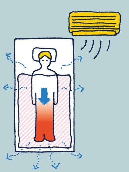 上り 体温 風呂