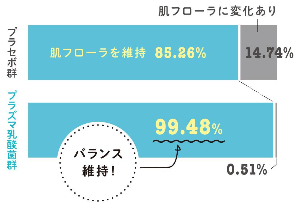 プラセボ群:肌フローラを維持85.26%,肌フローラに変化あり14.74%/プラズマ乳酸菌群:肌フローラバランス維持!99.48%,肌フローラに変化あり0.51%