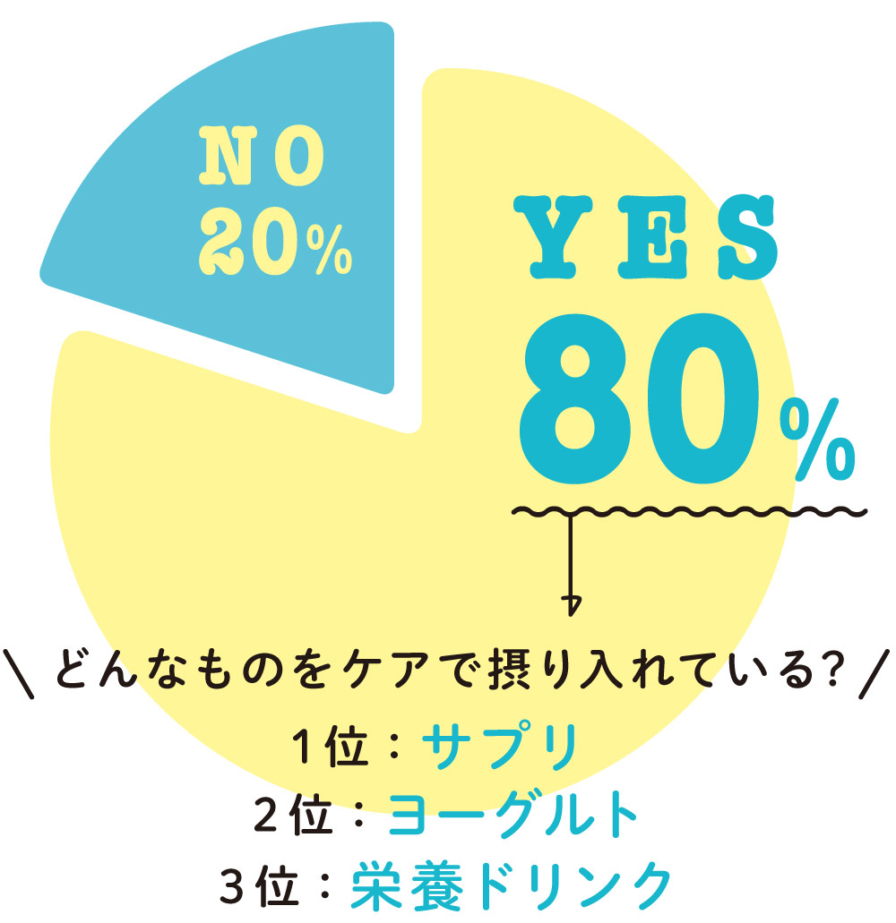 YES80%,NO20% YES…1位:サプリ 2位:ヨーグルト 3位:栄養ドリンク