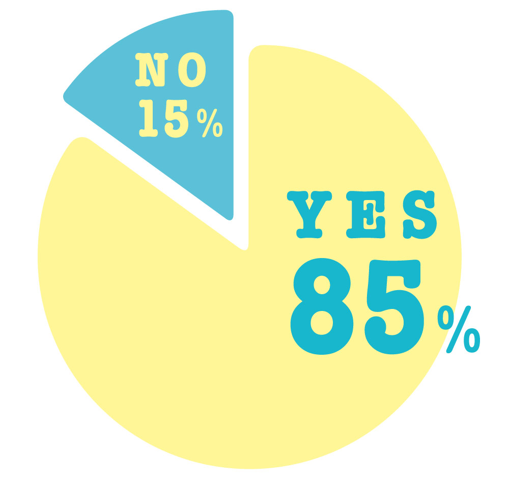 YES85%,NO15%