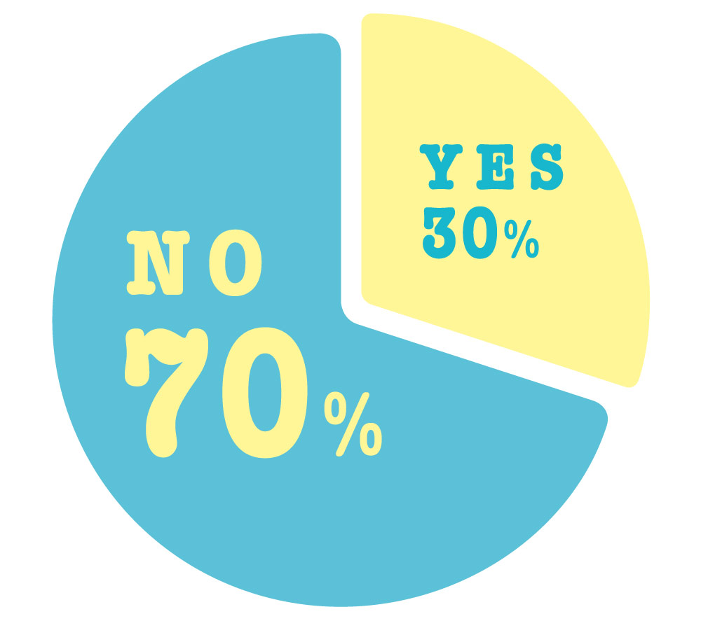 NO70%,YES30%