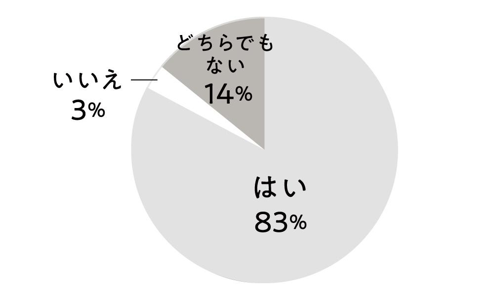はい83%, どちらでもない14%, いいえ3%