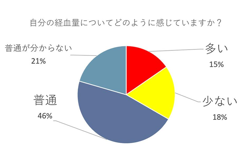 生理 血 が 少ない 生理の量が減ってきた よろず漢方薬局【公式HP】静岡県裾野市