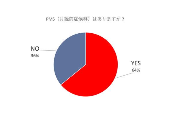 PMSグラフ
