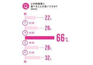 """【ananアンケート】約7割が毎日…""""おやつ""""事情を調査してみた!"""