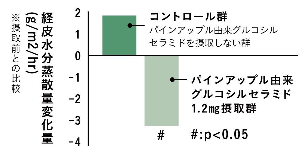 経皮水分蒸散量変化量(g/m2/hr)グラフ※摂取前との比較