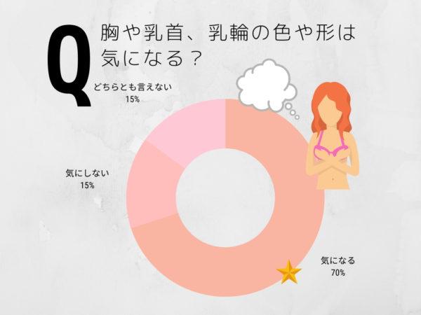 ドーナツグラフ (3)