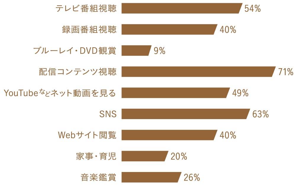 テレビ番組視聴 54%、録画番組視聴 40%、ブルーレイ・DVD観賞 9%、配信コンテンツ視聴 71%、YouTubeなどネット動画を見る 49%、SNS 63%、Webサイト閲覧 40%、家事・育児 20%、音楽鑑賞 26%