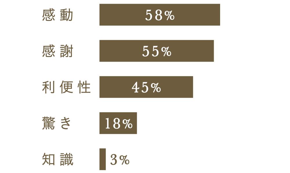 感動 58%、感謝 55%、利便性 45%、驚き 18%、知識 3%