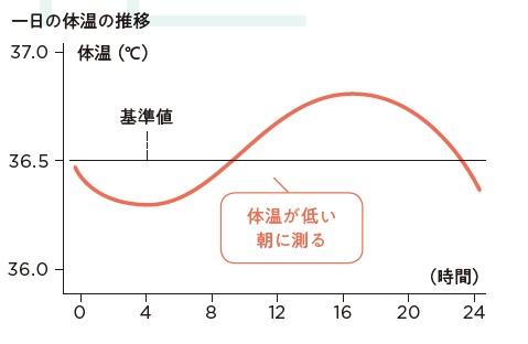 高い 寝起き 体温