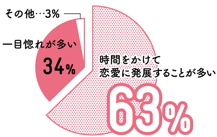 時間をかけて恋愛に発展することが多い 63%、一目惚れが多い 34%、その他…3%
