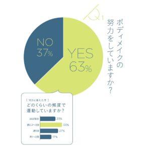 """ほぼ毎日が2割強…女性の""""運動""""調査 1位は自宅でできる筋トレ!"""