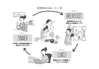 理想の体になる朝ごはん!? アボカド、きのこの朝レシピとは?