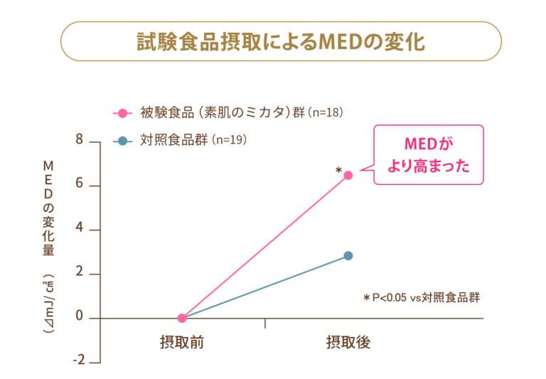 MED 試験結果データ