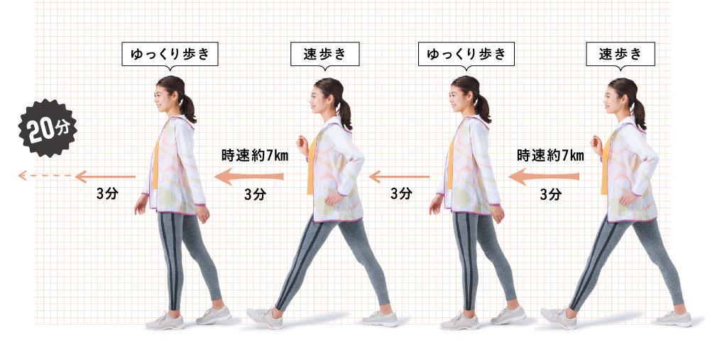 インターバルウォーキング解説 [速歩き]時速約7km3分 → ゆっくり歩き3分 → 時速約7km3分 → ゆっくり歩き3分 →20分