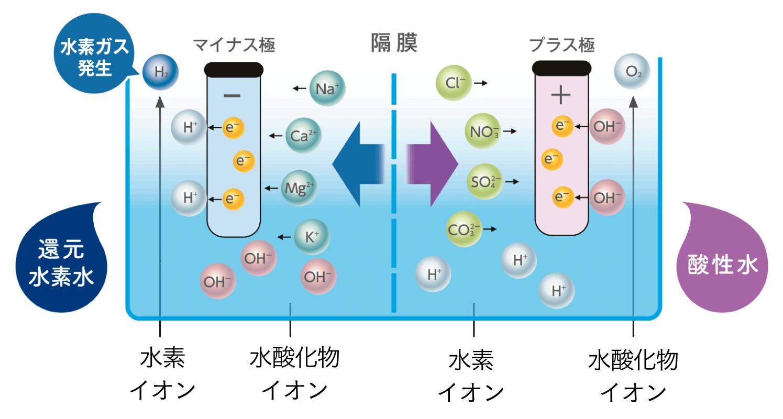 水の作り分けイメージ