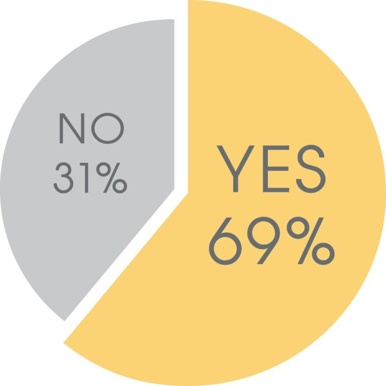 NO 31%, YES 69%