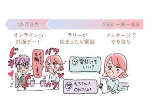 """【恋活】毎日決まった時間にメッセージを! 相手との""""距離を縮める""""テク8つ"""