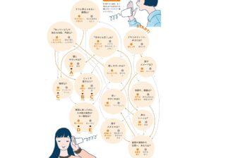 """あなたの""""リアクション力""""を診断! 心理テストでわかる、会話力UPのコツ"""