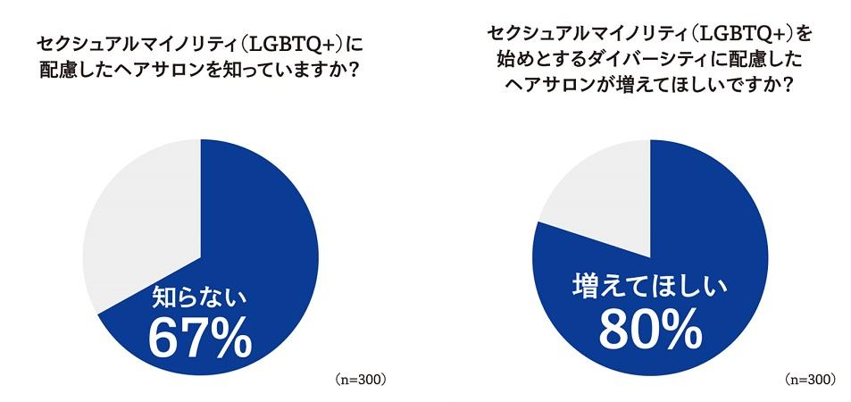 【パンテーン】#PrideHair・サロン