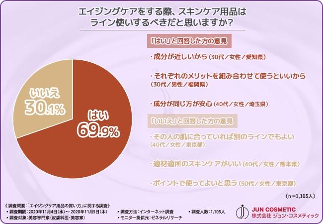 【ジュン・コスメティクス】美容専門家が直伝! エイジングケア用品の正しい選び方とは…?