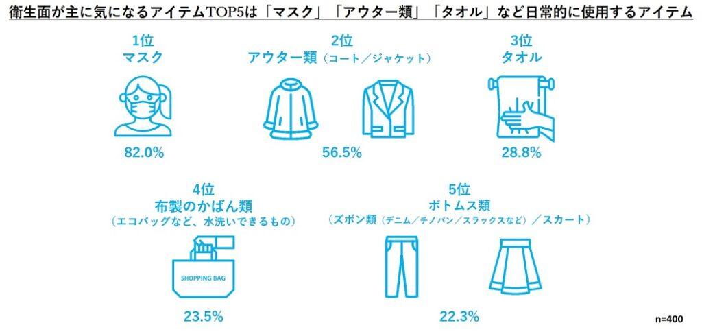 【パナソニック】衛生・洗濯意識
